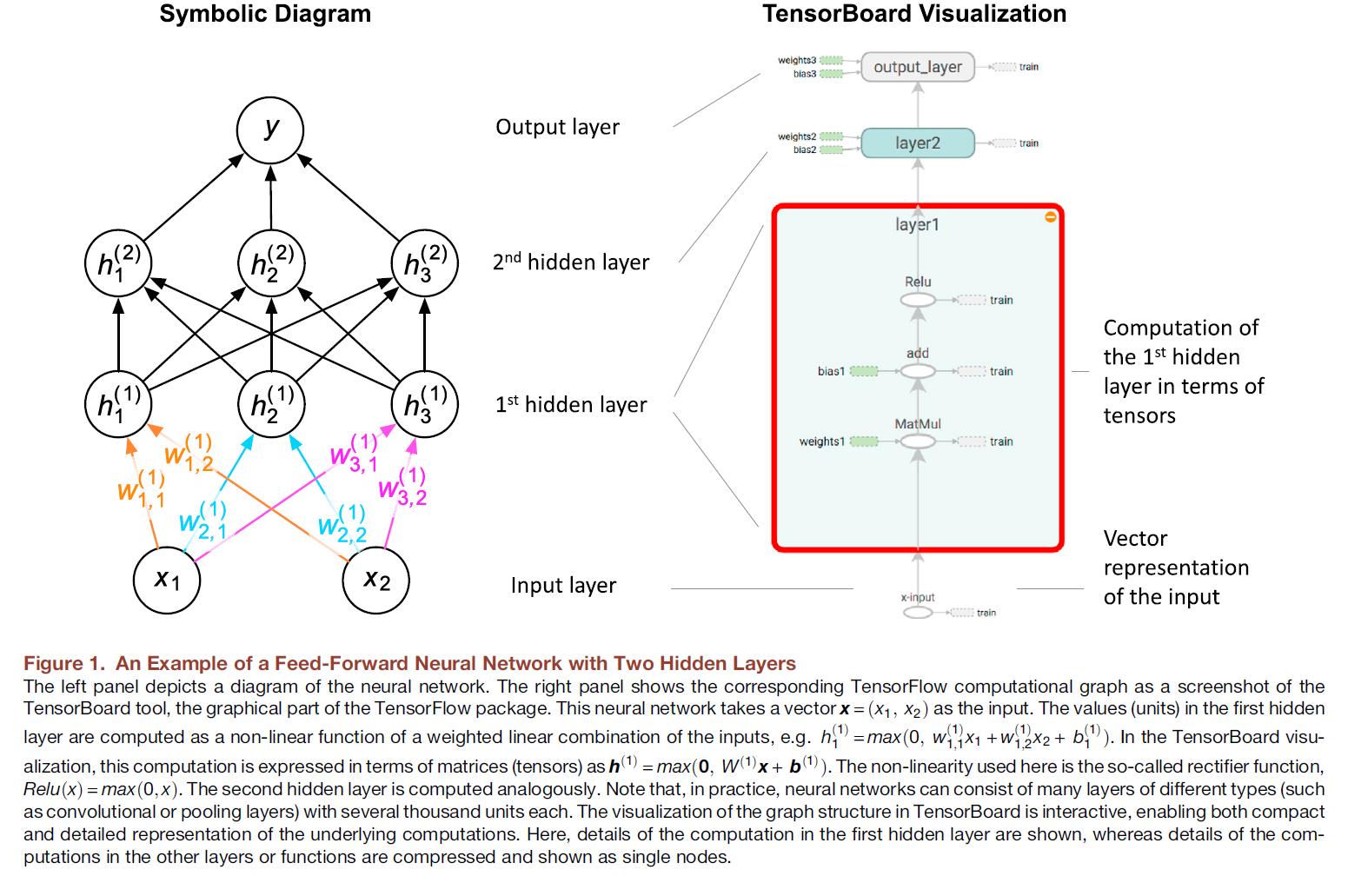 TensorFlow:背景,安裝,語言與系統支持,版本兼容性,組件與工作