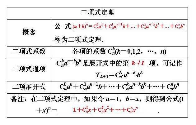 二項式定理:發展簡史,定理定義,二項式的矩陣形式,驗證推導,定理推廣 ...
