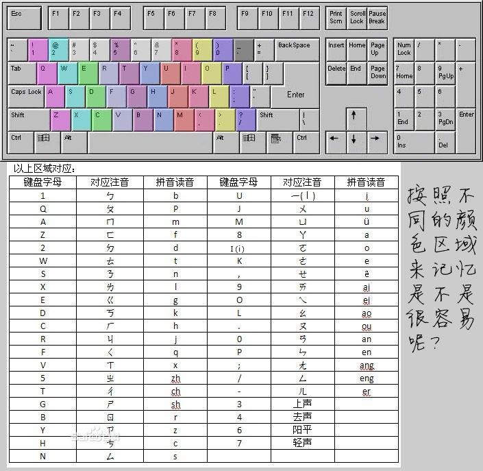 粵語 拼音 輸入 法
