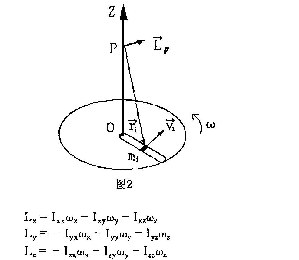 公式 角 運動量 角運動量とは